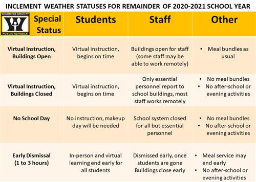 Chart of school status decisions for 2020-2021
